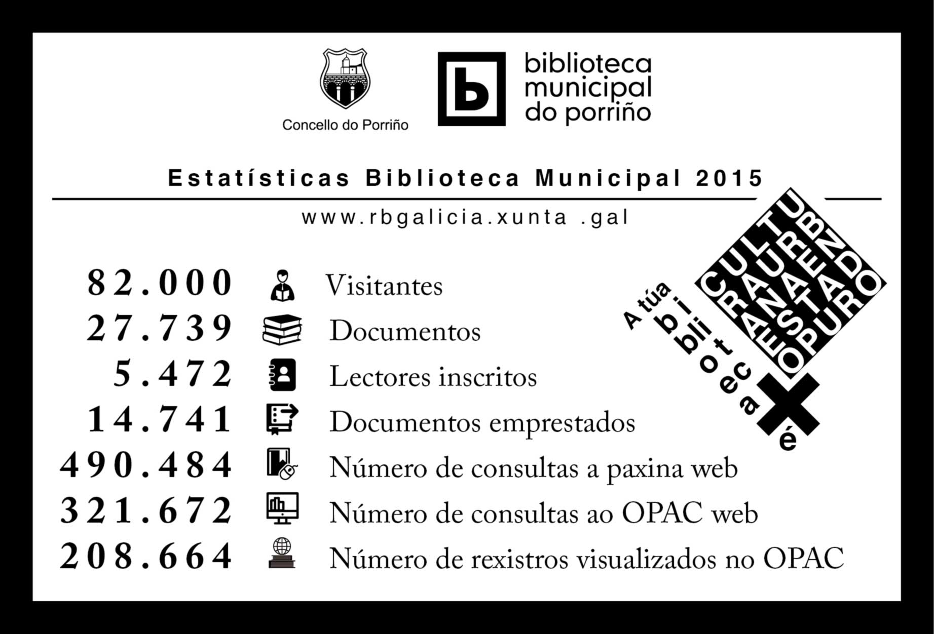 Estatísticas biblioteca Municipal do Porriño